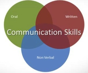 Venn diagram labeled Communication Skills with three equally overlapping circles labeled oral, written, non-verbal